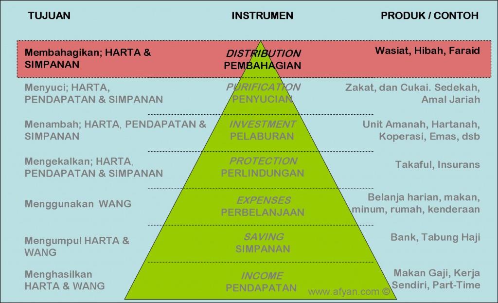 Piramid Pengurusan Kewangan - DISTRIBUTION