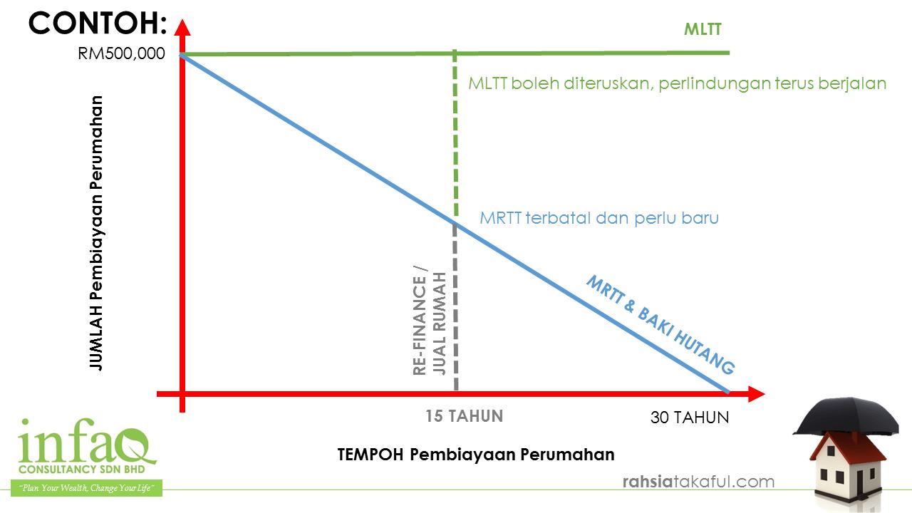 Contoh pembayaran MRTT dan MLTT