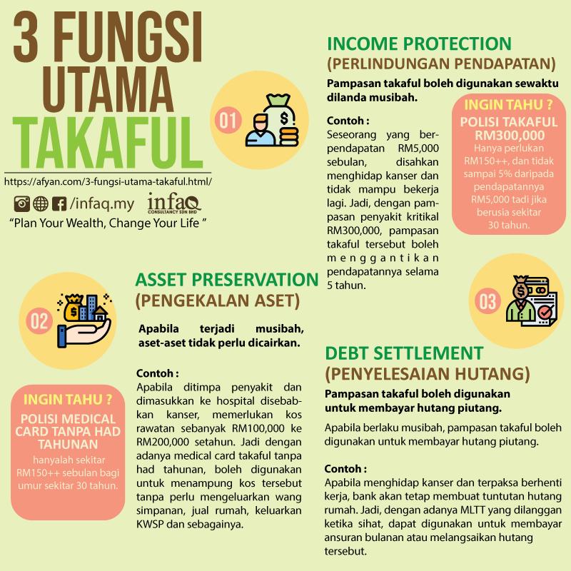 3-fungsi-utama takaful